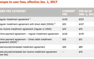 IRS User Fee Changes 2017